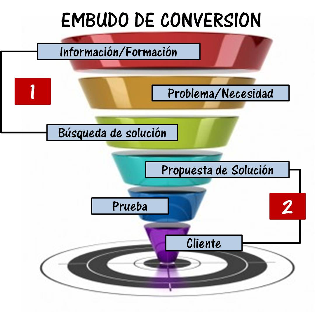 Inbound Marketing (Funnel)