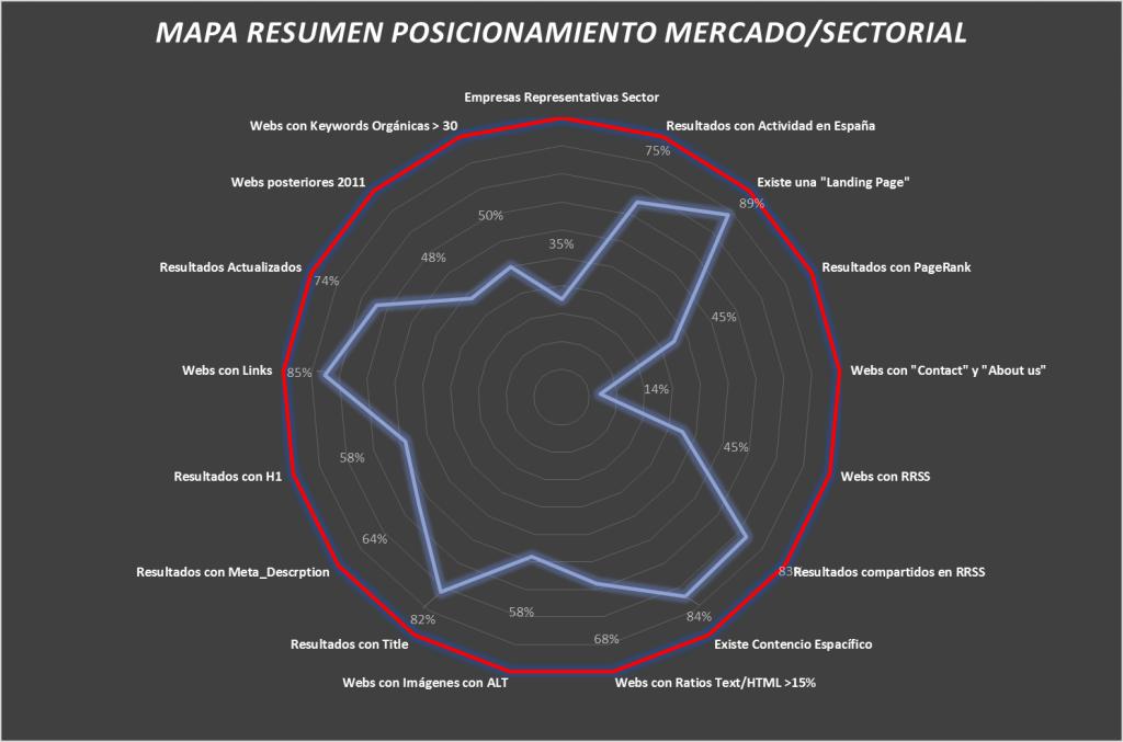 Analisis Mercado Posicionamiento sectorial