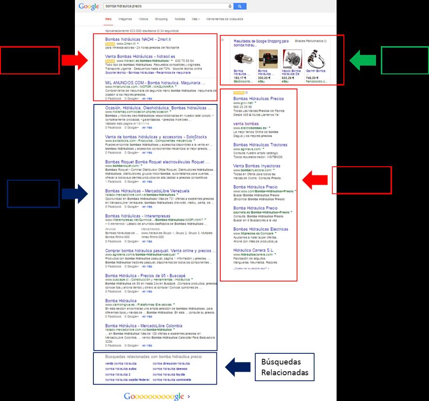 Google Serp's. Resultados de Búsqueda en Google